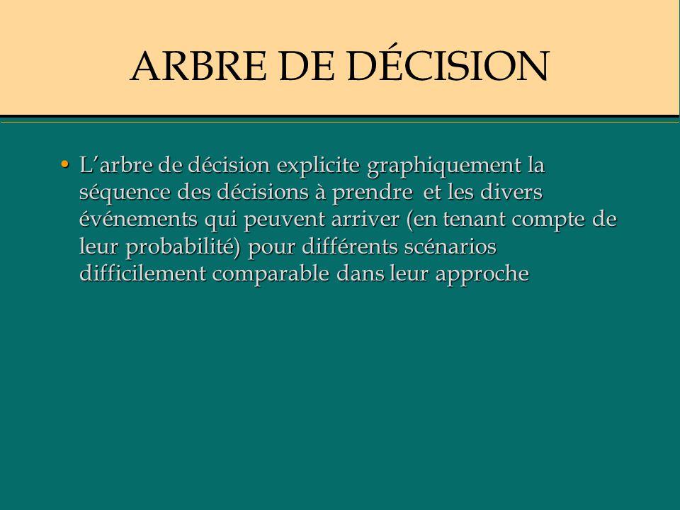 ARBRE DE DÉCISION Larbre de décision explicite graphiquement la séquence des décisions à prendre et les divers événements qui peuvent arriver (en tena
