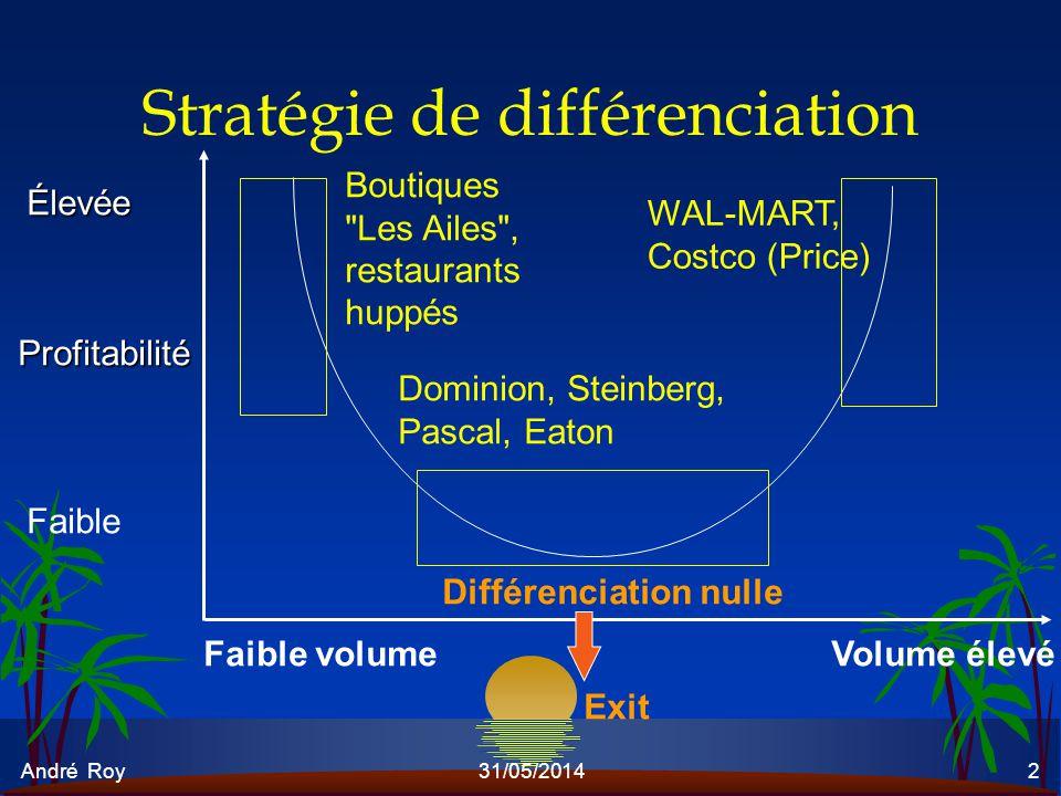 André Roy31/05/20142 Stratégie de différenciation Élevée Profitabilité Faible Dominion, Steinberg, Pascal, Eaton Différenciation nulle Exit Faible vol
