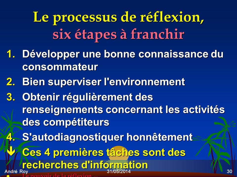 André Roy31/05/201430 Le processus de réflexion, six étapes à franchir 1.Développer une bonne connaissance du consommateur 2.Bien superviser l'environ