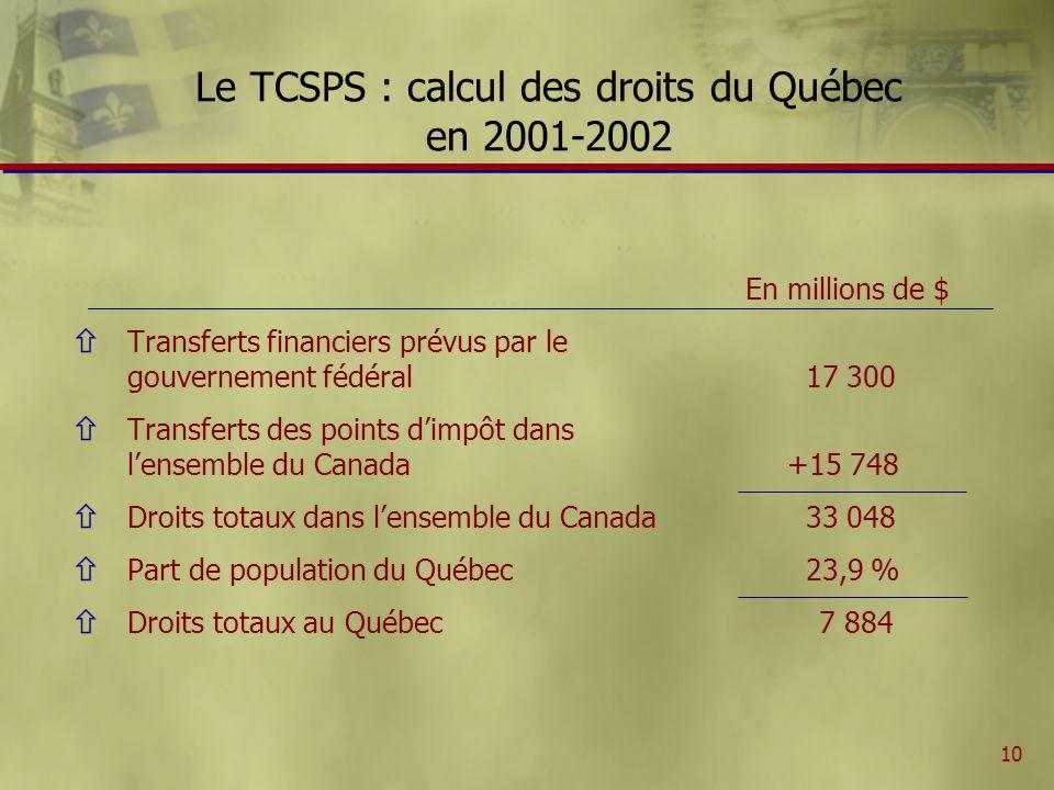 10 Le TCSPS : calcul des droits du Québec en 2001-2002 En millions de $ ñ Transferts financiers prévus par le gouvernement fédéral 17 300 ñ Transferts des points dimpôt dans lensemble du Canada+15 748 ñ Droits totaux dans lensemble du Canada 33 048 ñ Part de population du Québec 23,9 % ñ Droits totaux au Québec 7 884