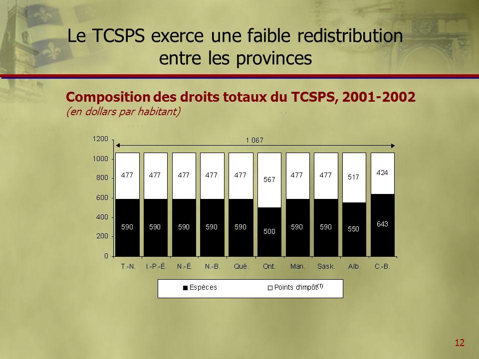 12 Le TCSPS exerce une faible redistribution entre les provinces Composition des droits totaux du TCSPS, 2001-2002 (en dollars par habitant)