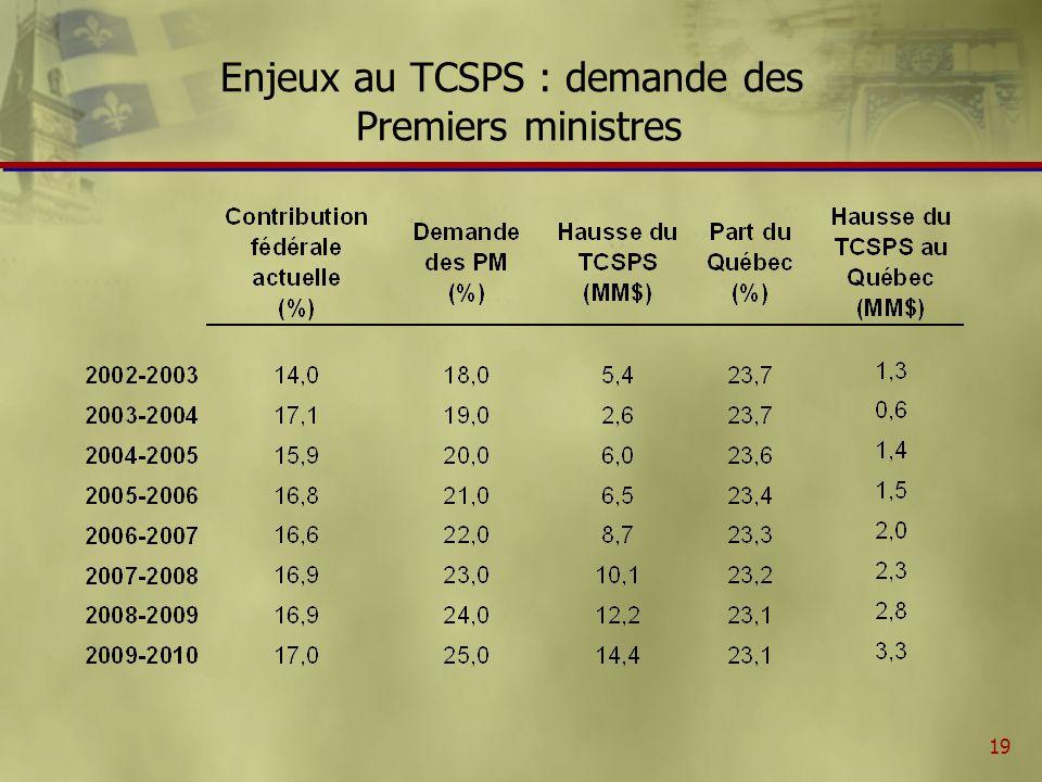 20 Enjeux au TCSPS : formule de répartition ñ En raison de la mécanique de calcul qui tient toujours compte des points dimpôt transférés historiquement, les transferts financiers par habitant ne sont pas identiques entre les provinces ñ Certaines provinces (Ontario, Alberta) souhaiteraient le remplacement de la mécanique actuelle pour une répartition au per capita des transferts financiers au TCSPS