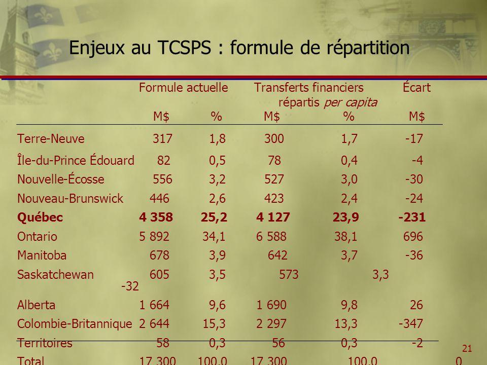 21 Enjeux au TCSPS : formule de répartition Formule actuelle Transferts financiers Écart répartis per capita M$ % M$ % M$ Terre-Neuve 317 1,8 3001,7-17 Île-du-Prince Édouard 82 0,5 780,4 -4 Nouvelle-Écosse 556 3,2 5273,0-30 Nouveau-Brunswick446 2,6 4232,4-24 Québec 4 358 25,24 12723,9-231 Ontario5 89234,16 58838,1696 Manitoba678 3,9 6423,7-36 Saskatchewan605 3,5 5733,3 -32 Alberta1 664 9,61 6909,826 Colombie-Britannique2 64415,32 29713,3-347 Territoires580,3 560,3-2 Total17 300 100,0 17 300 100,00