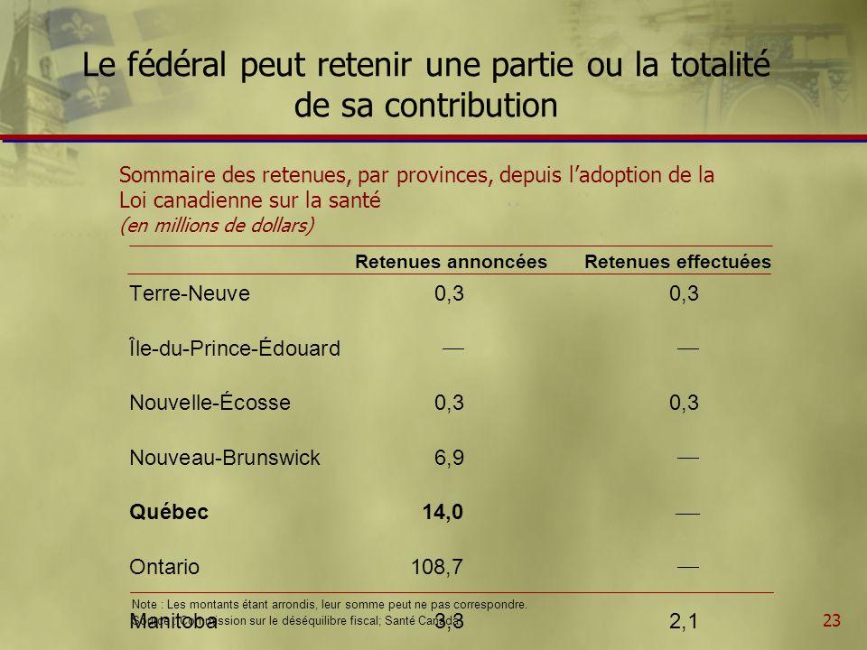 23 Le fédéral peut retenir une partie ou la totalité de sa contribution Sommaire des retenues, par provinces, depuis ladoption de la Loi canadienne sur la santé (en millions de dollars) Note : Les montants étant arrondis, leur somme peut ne pas correspondre.