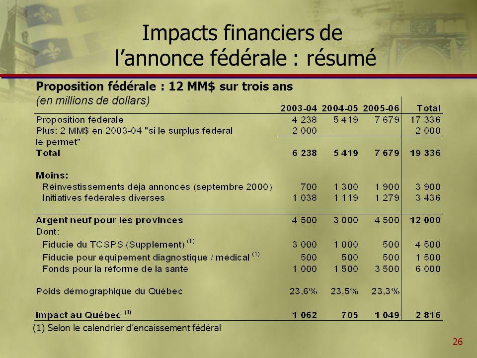 26 Impacts financiers de lannonce fédérale : résumé Proposition fédérale : 12 MM$ sur trois ans (en millions de dollars) (1) Selon le calendrier dencaissement fédéral