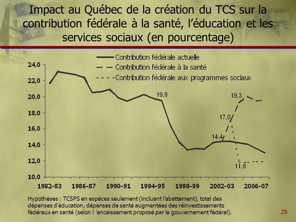 29 Impact au Québec de la création du TCS sur la contribution fédérale à la santé, léducation et les services sociaux (en pourcentage) Hypothèses : TCSPS en espèces seulement (incluant labattement), total des dépenses déducation, dépenses de santé augmentées des réinvestissements fédéraux en santé (selon l encaissement proposé par le gouvernement fédéral).