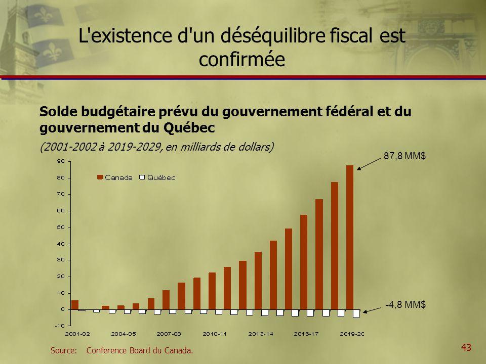 43 Solde budgétaire prévu du gouvernement fédéral et du gouvernement du Québec (2001-2002 à 2019-2029, en milliards de dollars) L existence d un déséquilibre fiscal est confirmée Source:Conference Board du Canada.