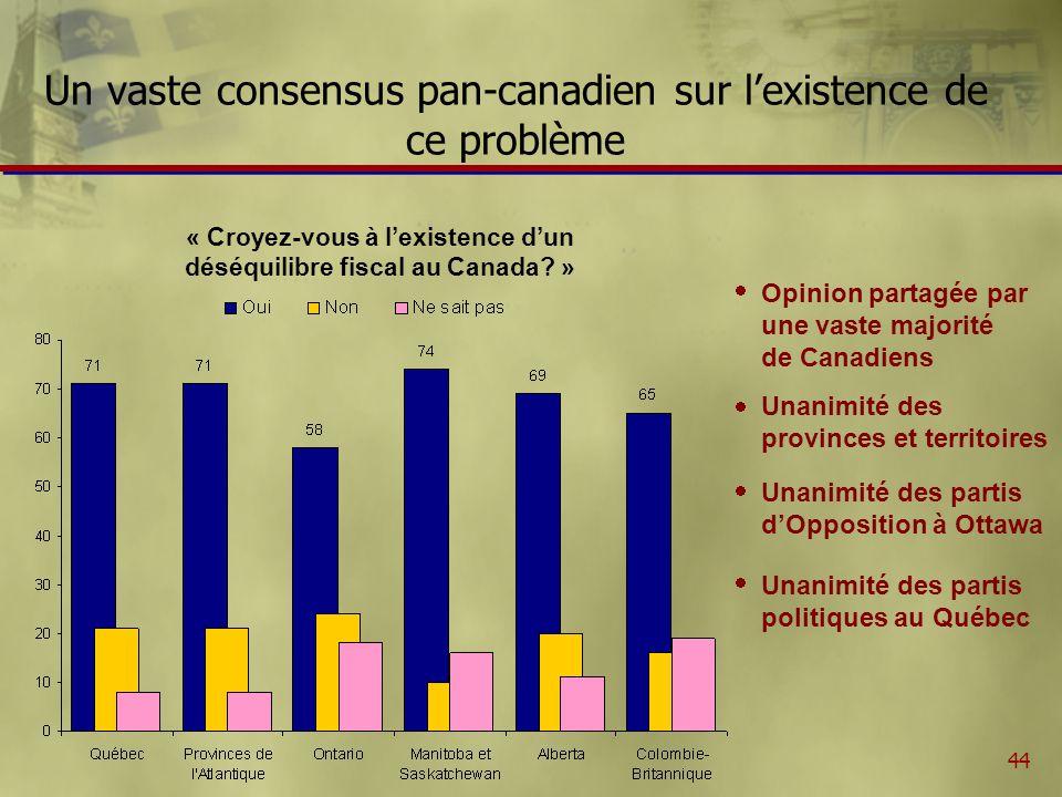 44 Un vaste consensus pan-canadien sur lexistence de ce problème « Croyez-vous à lexistence dun déséquilibre fiscal au Canada.