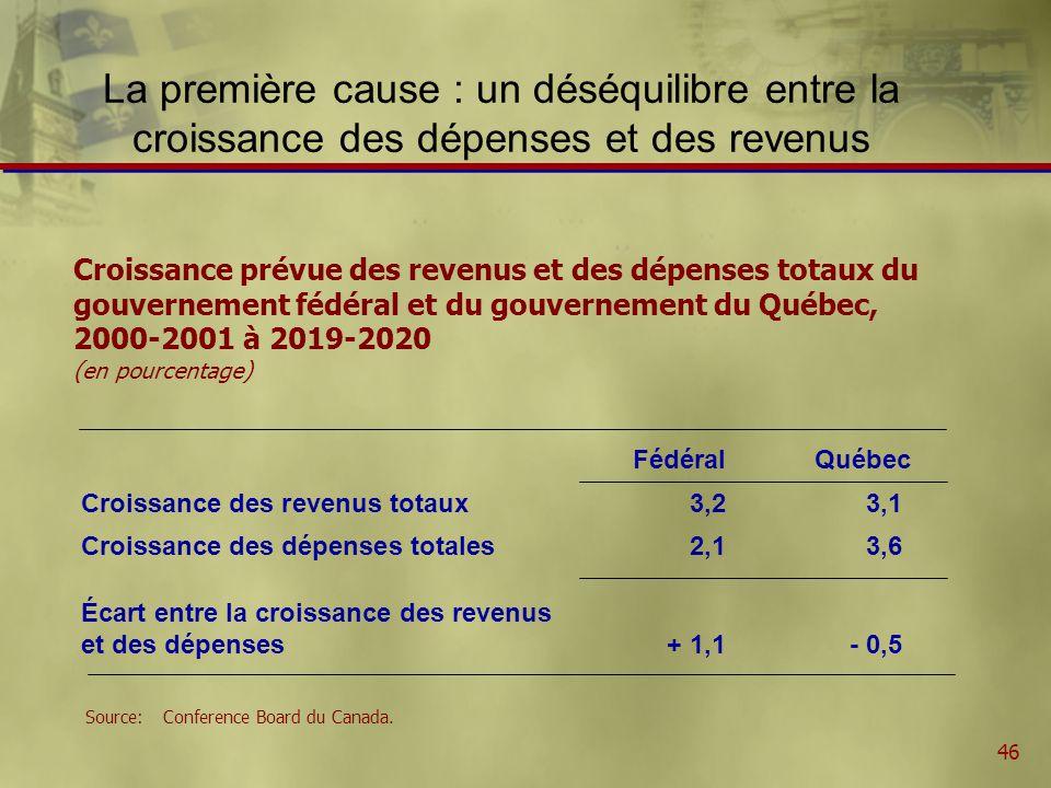 46 La première cause : un déséquilibre entre la croissance des dépenses et des revenus Croissance prévue des revenus et des dépenses totaux du gouvernement fédéral et du gouvernement du Québec, 2000-2001 à 2019-2020 (en pourcentage) FédéralQuébec Croissance des revenus totaux3,23,1 Croissance des dépenses totales2,13,6 Écart entre la croissance des revenus et des dépenses+ 1,1- 0,5 Source:Conference Board du Canada.