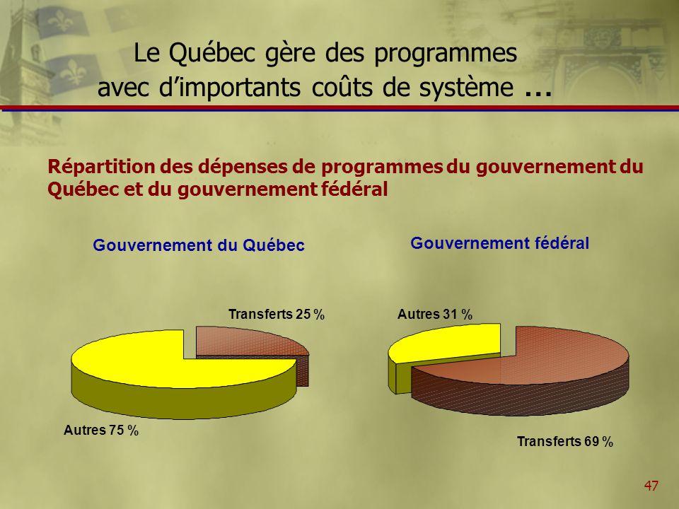 48 … dont les réseaux de santé et déducation … Dépenses de santé, déducation et dépenses de programmes du gouvernement du Québec, 1985-1986 à 2019-2020 (en millions de dollars) Source:Conference Board du Canada.