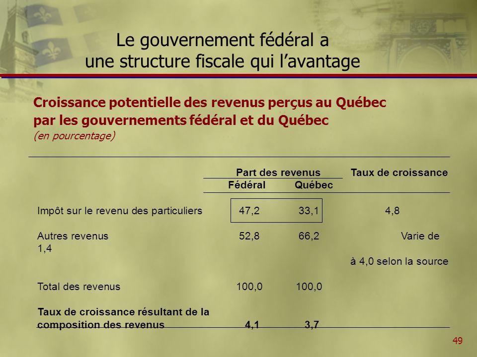 49 Le gouvernement fédéral a une structure fiscale qui lavantage Croissance potentielle des revenus perçus au Québec par les gouvernements fédéral et du Québec (en pourcentage) Part des revenusTaux de croissance Fédéral Québec Impôt sur le revenu des particuliers47,233,1 4,8 Autres revenus52,866,2 Varie de 1,4 à 4,0 selon la source Total des revenus100,0100,0 Taux de croissance résultant de la composition des revenus4,13,7