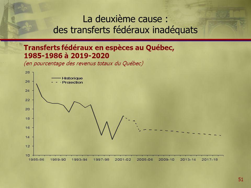 51 La deuxième cause : des transferts fédéraux inadéquats Transferts fédéraux en espèces au Québec, 1985-1986 à 2019-2020 (en pourcentage des revenus totaux du Québec)