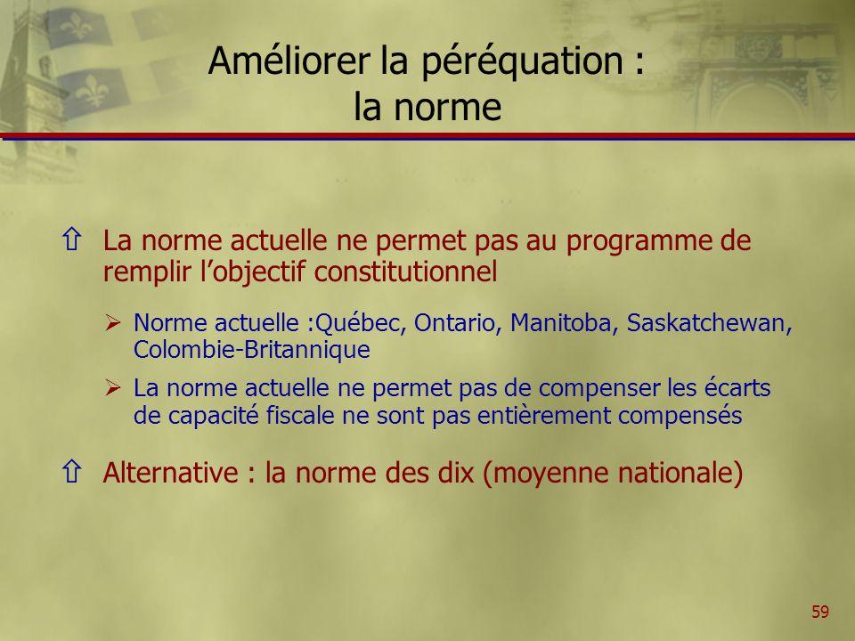 60 Remplacement de la norme actuelle par la norme des 10 à la péréquation (en millions de dollars) 1998-19992000-20012003-2004 Terre-Neuve51159108 Île-du-Prince Édouard134129 Nouvelle-Écosse87277193 Nouveau-Brunswick70223154 Québec6812 1731 521 Ontario000 Manitoba106338235 Saskatchewan95302206 Alberta000 Colombie-Britannique0654854 Total1 1034 1663 300 Améliorer la péréquation : la norme