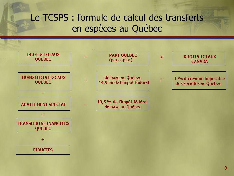 9 Le TCSPS : formule de calcul des transferts en espèces au Québec DROITS TOTAUX QUÉBEC = PART QUÉBEC (per capita) x DROITS TOTAUX CANADA - TRANSFERTS FISCAUX QUÉBEC = 14,9 % de l impôt fédéral de base au Québec + 1 % du revenu imposable des sociétés au Québec - ABATTEMENT SPÉCIAL= 13,5 % de l impôt fédéral de base au Québec = TRANSFERTS FINANCIERS QUÉBEC + FIDUCIES