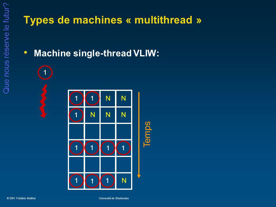 © 2001 Frédéric MailhotUniversité de Sherbrooke Que nous réserve le futur? Types de machines « multithread » Machine single-thread VLIW: 1 Temps 11111