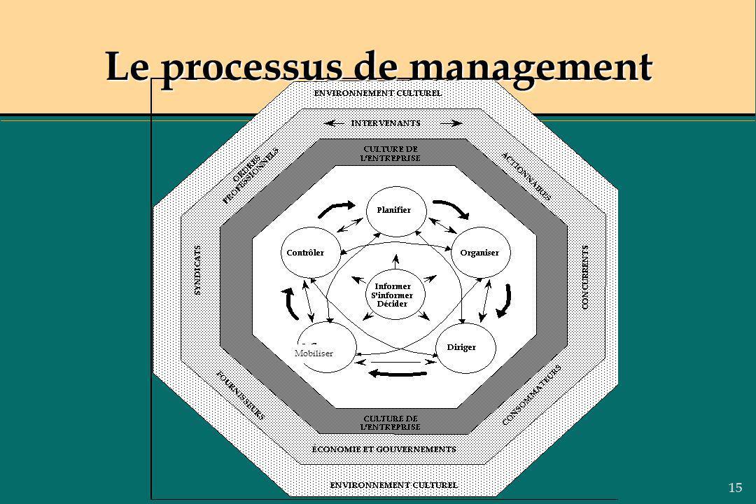 15 Le processus de management Mobiliser