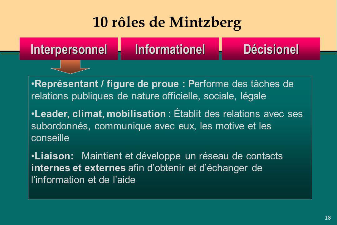 18 10 rôles de Mintzberg Représentant / figure de proue : Performe des tâches de relations publiques de nature officielle, sociale, légale Leader, cli