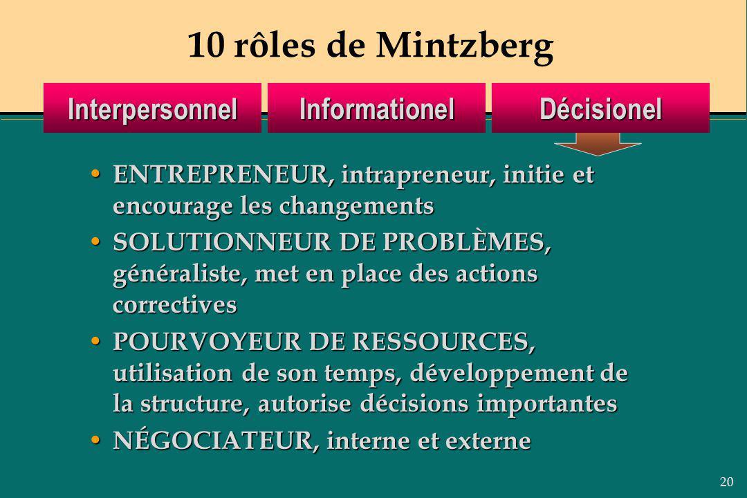 20 10 rôles de MintzbergInformationelInterpersonnelDécisionel ENTREPRENEUR, intrapreneur, initie et encourage les changements ENTREPRENEUR, intraprene