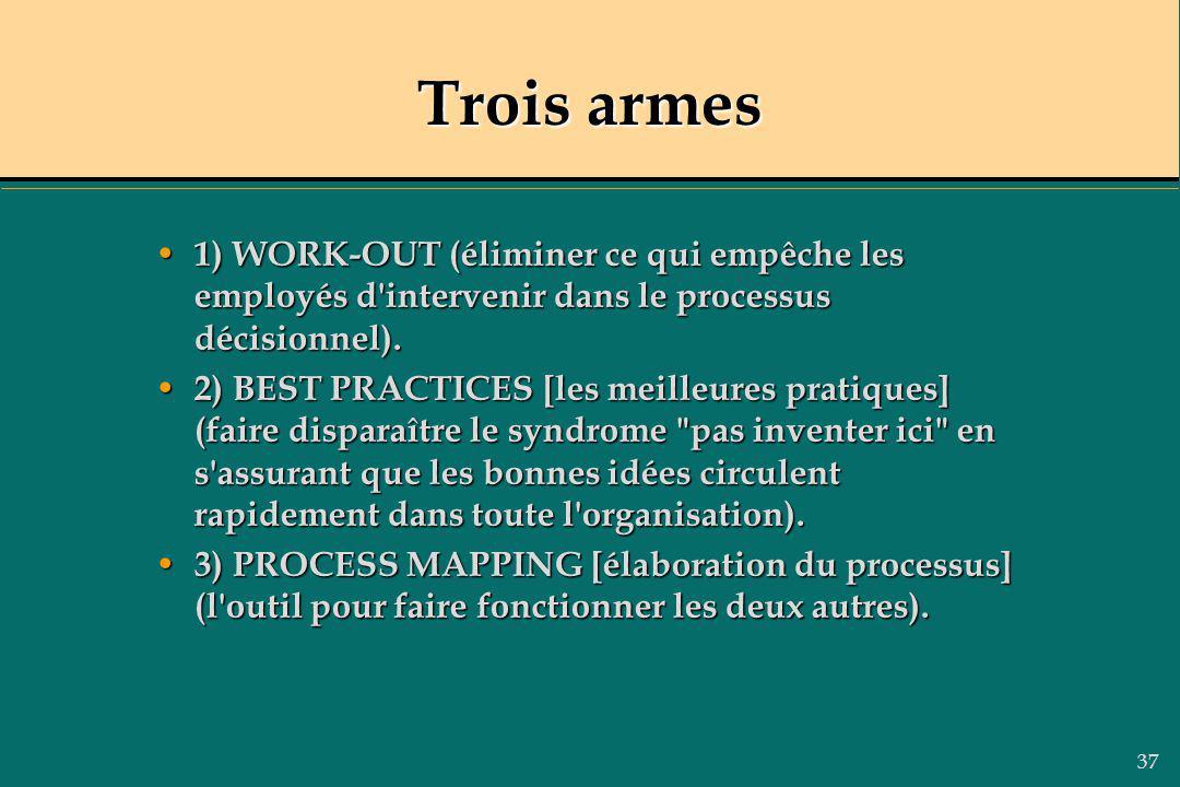 37 Trois armes 1) WORK-OUT (éliminer ce qui empêche les employés d'intervenir dans le processus décisionnel). 1) WORK-OUT (éliminer ce qui empêche les