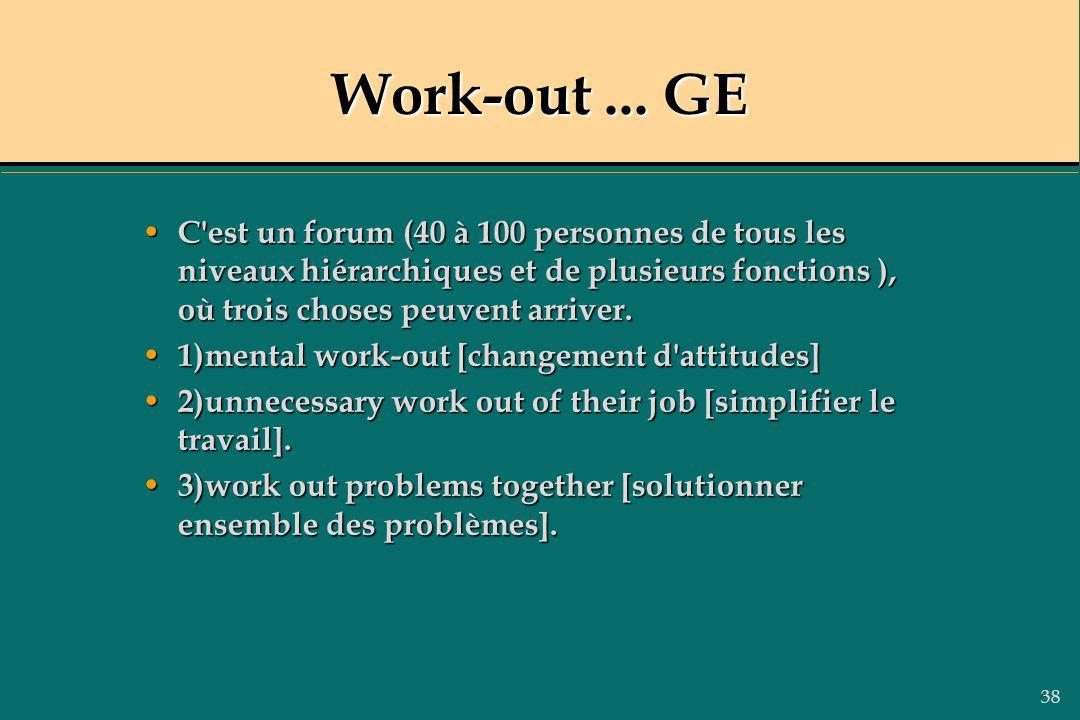 38 Work-out... GE C'est un forum (40 à 100 personnes de tous les niveaux hiérarchiques et de plusieurs fonctions ), où trois choses peuvent arriver. C