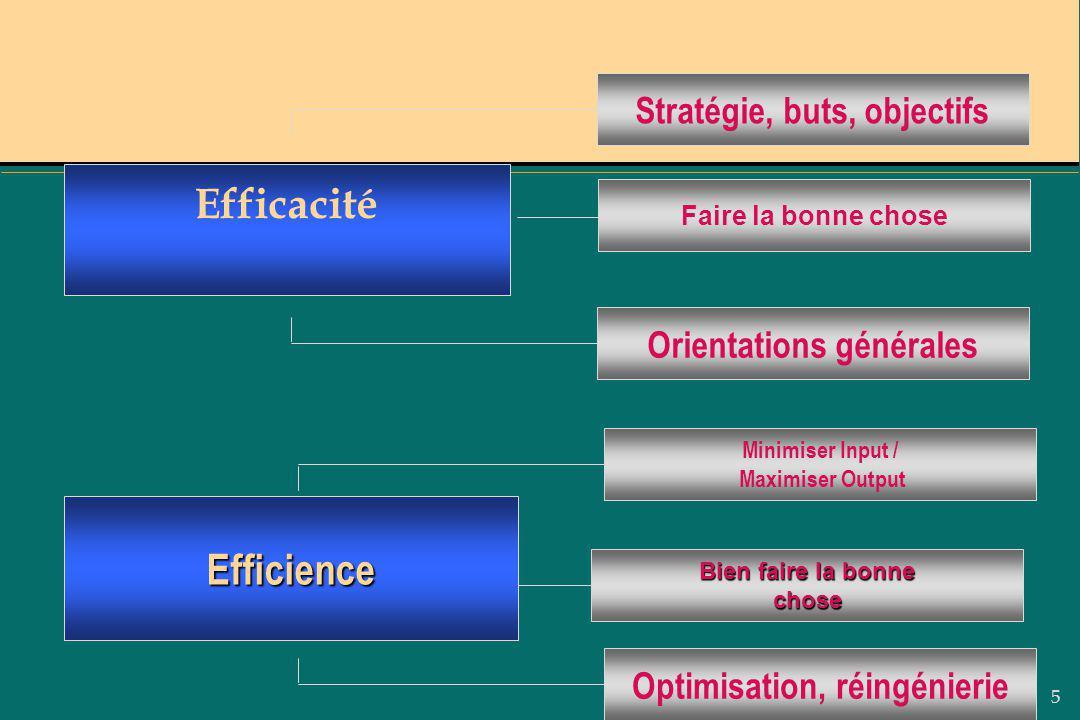 5 Bien faire la bonne chose Minimiser Input / Maximiser Output Optimisation, réingénierieStratégie, buts, objectifsOrientations générales Faire la bon