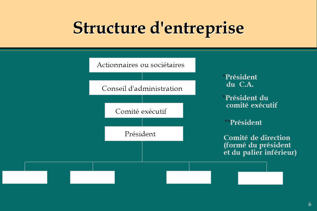 6 Structure d'entreprise Actionnaires ou sociétaires Conseil d'administration Comité exécutif Président * du C.A. * Président du comité exécutif ** Pr