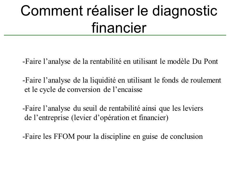 Comment réaliser le diagnostic financier -Faire lanalyse de la rentabilité en utilisant le modèle Du Pont -Faire lanalyse de la liquidité en utilisant