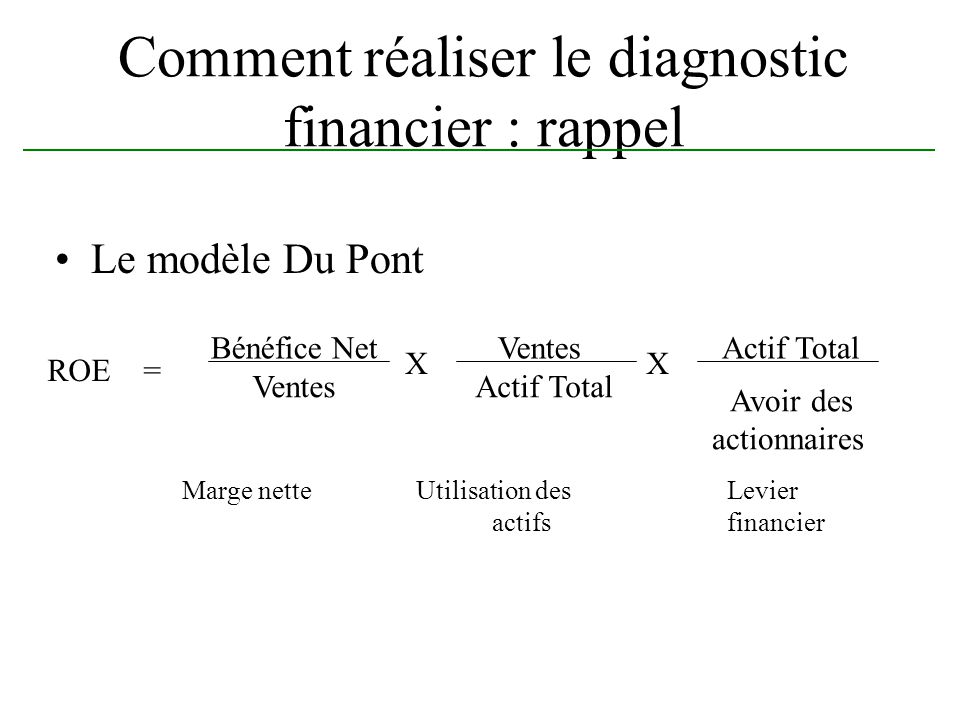 Comment réaliser le diagnostic financier : rappel Le modèle Du Pont Marge nette Utilisation desLevier actifs financier ROE = Bénéfice Net Ventes Actif