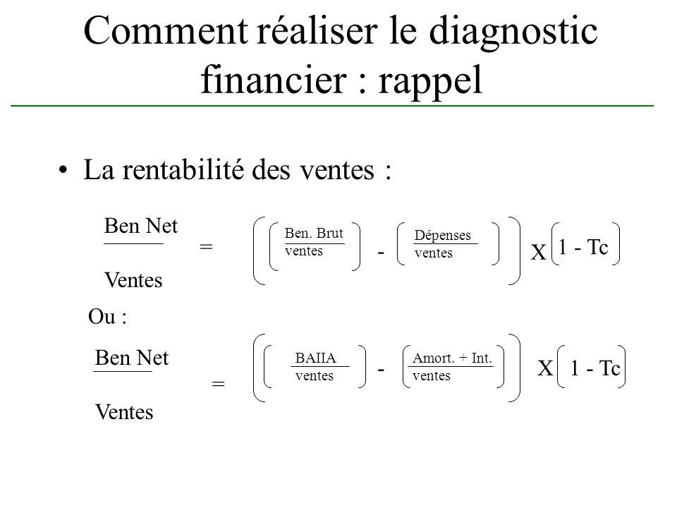 Comment réaliser le diagnostic financier : rappel La rentabilité des ventes : Ben Net Ventes = Ben. Brut ventes - Dépenses ventes X 1 - Tc Ben Net Ven