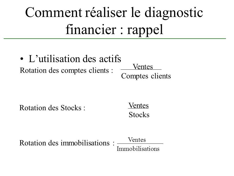 Comment réaliser le diagnostic financier : rappel Lutilisation des actifs Rotation des comptes clients : Ventes Comptes clients Rotation des Stocks :