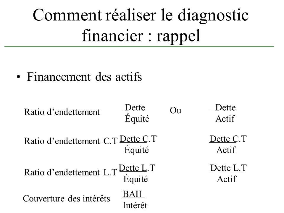 Comment réaliser le diagnostic financier : rappel Financement des actifs Ratio dendettement Dette Équité Ou Dette Actif Ratio dendettement C.T Ratio d