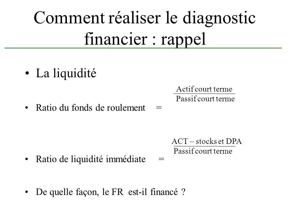 Comment réaliser le diagnostic financier : rappel La liquidité Ratio du fonds de roulement = Ratio de liquidité immédiate = De quelle façon, le FR est