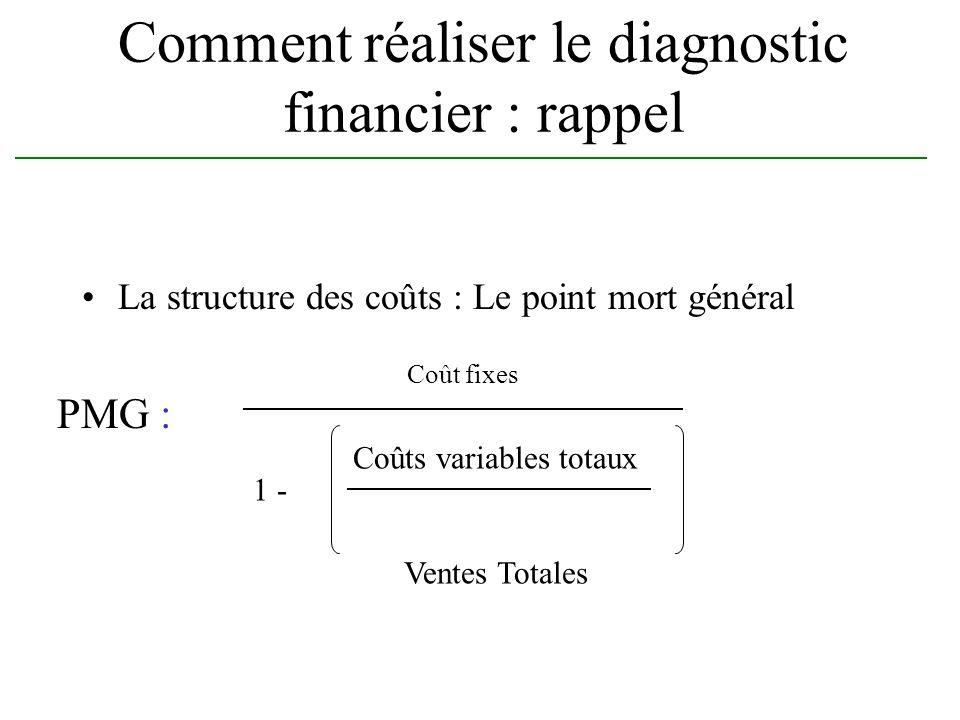 Comment réaliser le diagnostic financier : rappel La structure des coûts : Le point mort général Coût fixes Coûts variables totaux Ventes Totales 1 -