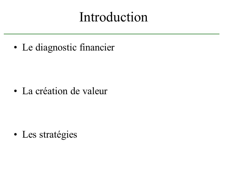 Introduction Le diagnostic financier La création de valeur Les stratégies