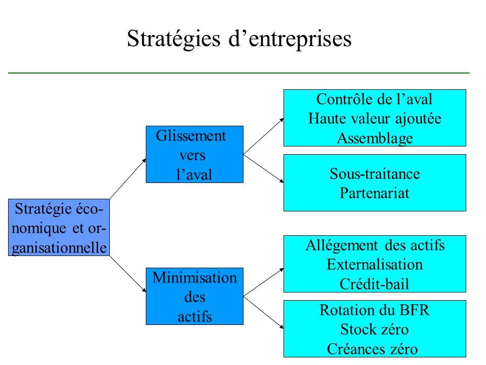Stratégies dentreprises Stratégie éco- nomique et or- ganisationnelle Minimisation des actifs Glissement vers laval Rotation du BFR Stock zéro Créance