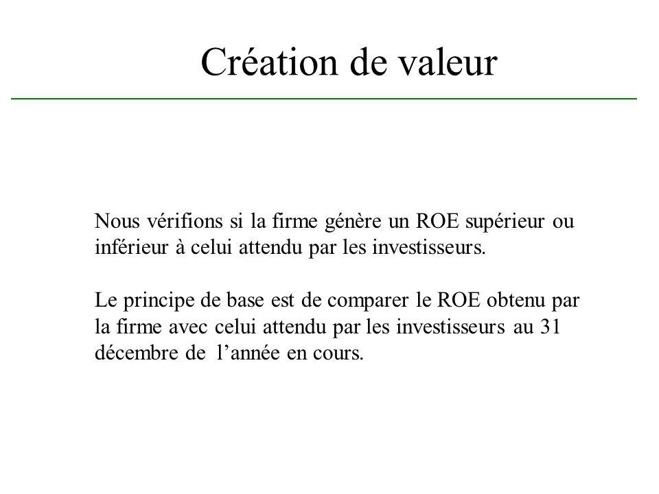 Création de valeur Nous vérifions si la firme génère un ROE supérieur ou inférieur à celui attendu par les investisseurs. Le principe de base est de c