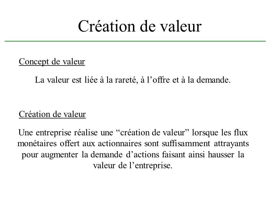 Création de valeur Concept de valeur La valeur est liée à la rareté, à loffre et à la demande. Création de valeur Une entreprise réalise une création