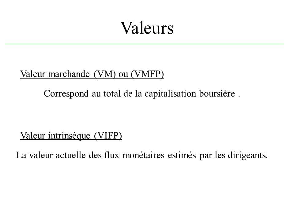 Valeurs Valeur marchande (VM) ou (VMFP) Correspond au total de la capitalisation boursière. Valeur intrinsèque (VIFP) La valeur actuelle des flux moné