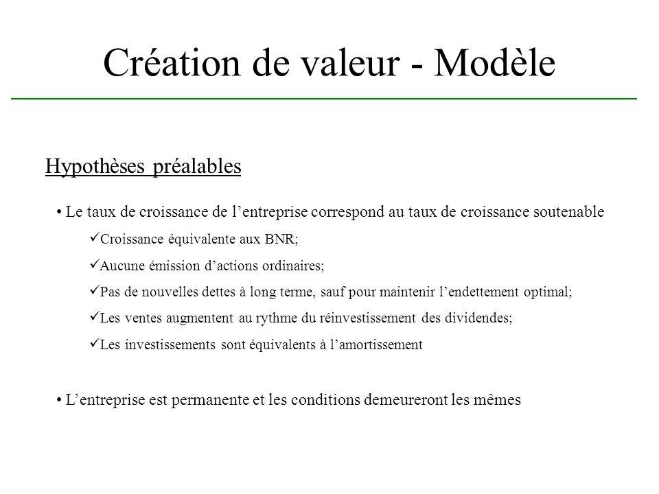 Création de valeur - Modèle Hypothèses préalables Le taux de croissance de lentreprise correspond au taux de croissance soutenable Croissance équivale