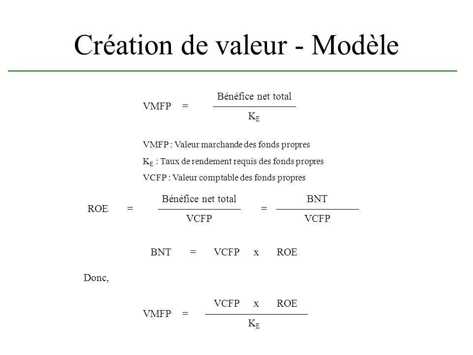 Création de valeur - Modèle VMFP= Bénéfice net total KEKE VMFP : Valeur marchande des fonds propres K E : Taux de rendement requis des fonds propres V