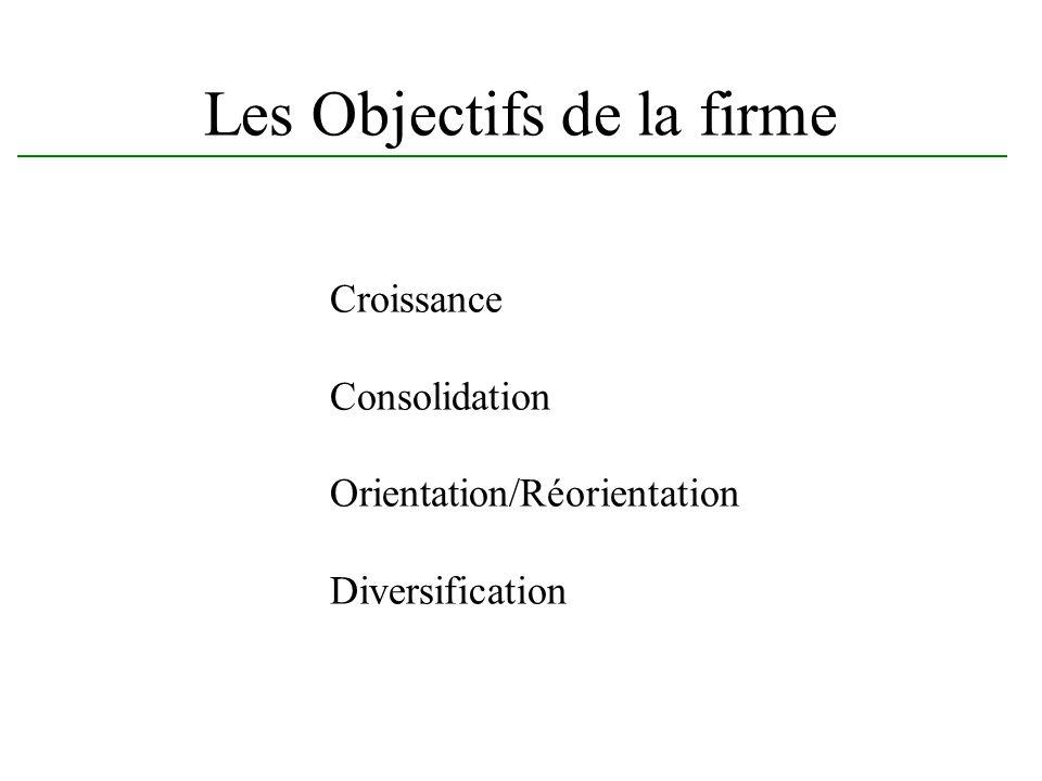 Les Objectifs de la firme Croissance Consolidation Orientation/Réorientation Diversification