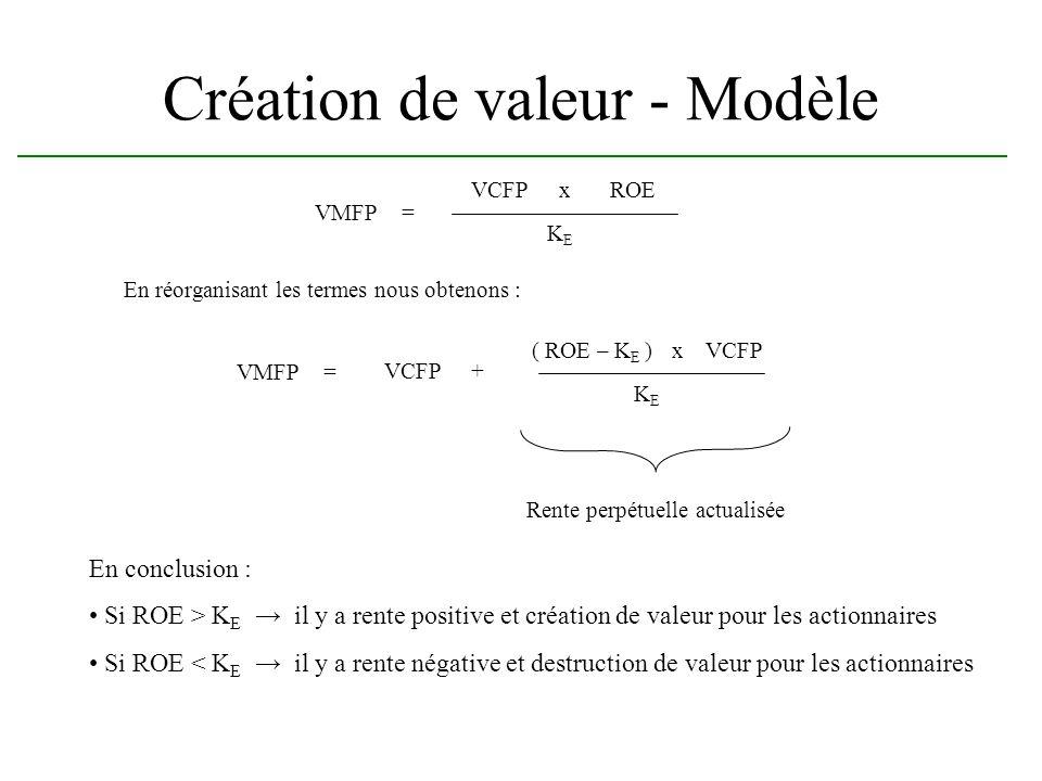 Création de valeur - Modèle VMFP= KEKE En réorganisant les termes nous obtenons : VCFPxROE VMFP= KEKE VCFP( ROE – K E )x VCFP+ Rente perpétuelle actua