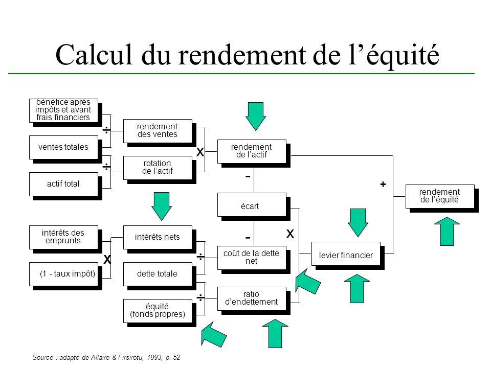 Calcul du rendement de léquité ventes totales ÷ x rendement des ventes bénéfice après impôts et avant frais financiers rendement de lactif actif total