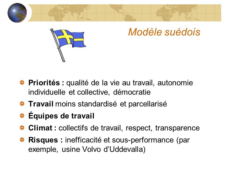 Modèle suédois Priorités : qualité de la vie au travail, autonomie individuelle et collective, démocratie Travail moins standardisé et parcellarisé Éq