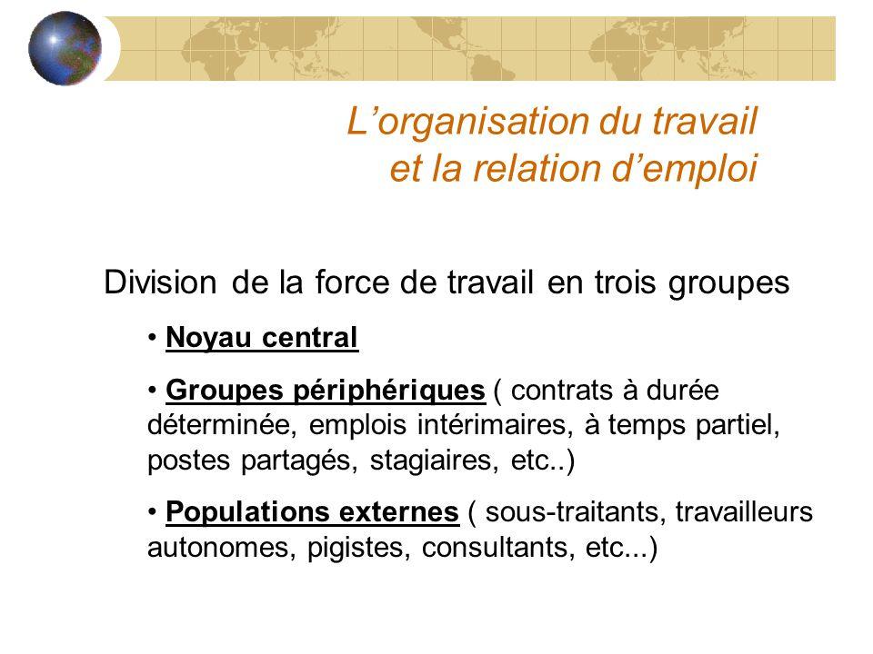 Lorganisation du travail et la relation demploi Division de la force de travail en trois groupes Noyau central Groupes périphériques ( contrats à duré