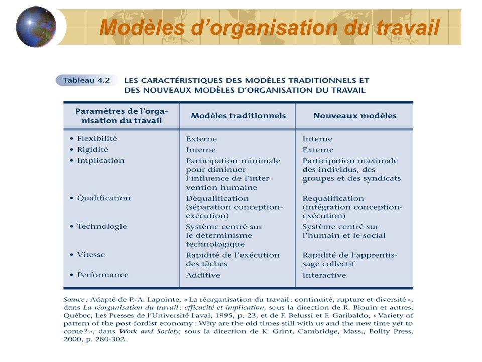 Modèles dorganisation du travail