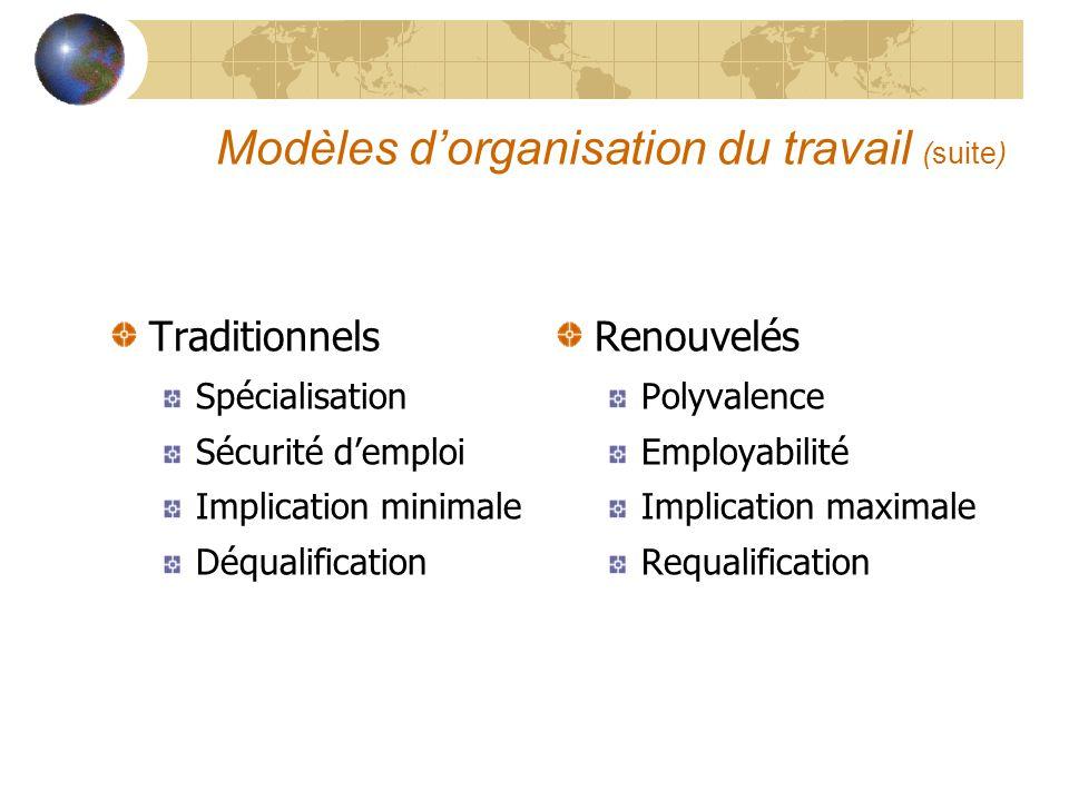 Modèles dorganisation du travail (suite) Traditionnels Spécialisation Sécurité demploi Implication minimale Déqualification Renouvelés Polyvalence Emp