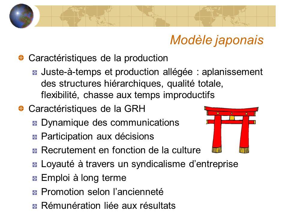 Modèle japonais Caractéristiques de la production Juste-à-temps et production allégée : aplanissement des structures hiérarchiques, qualité totale, fl