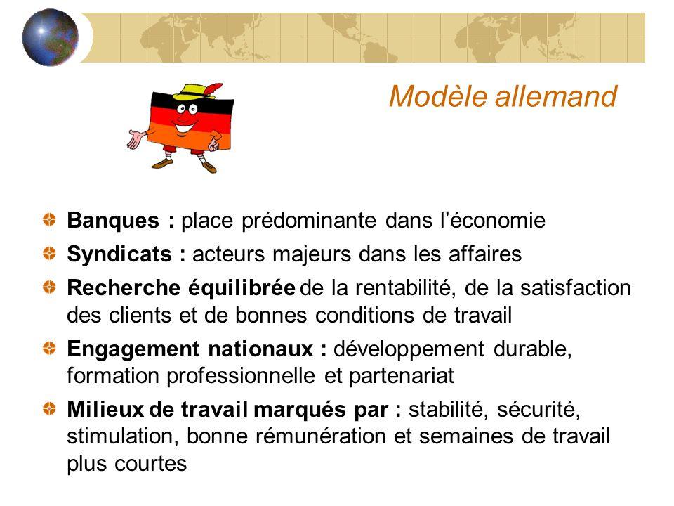 Modèle allemand Banques : place prédominante dans léconomie Syndicats : acteurs majeurs dans les affaires Recherche équilibrée de la rentabilité, de l