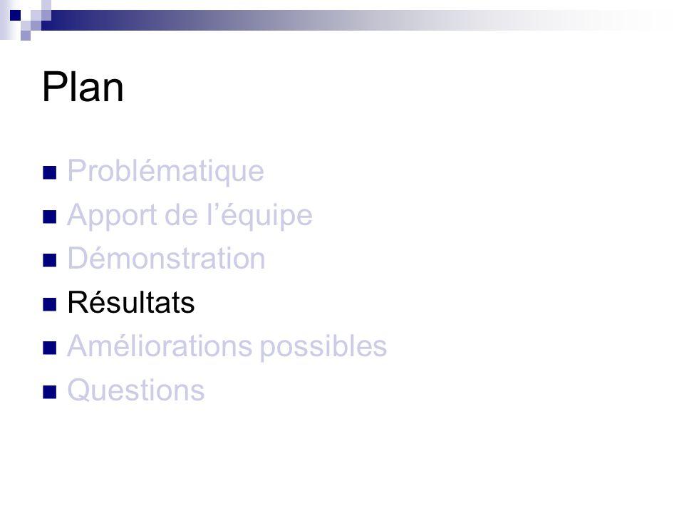 Plan Problématique Apport de léquipe Démonstration Résultats Améliorations possibles Questions